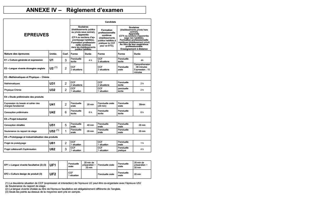 reglement exam